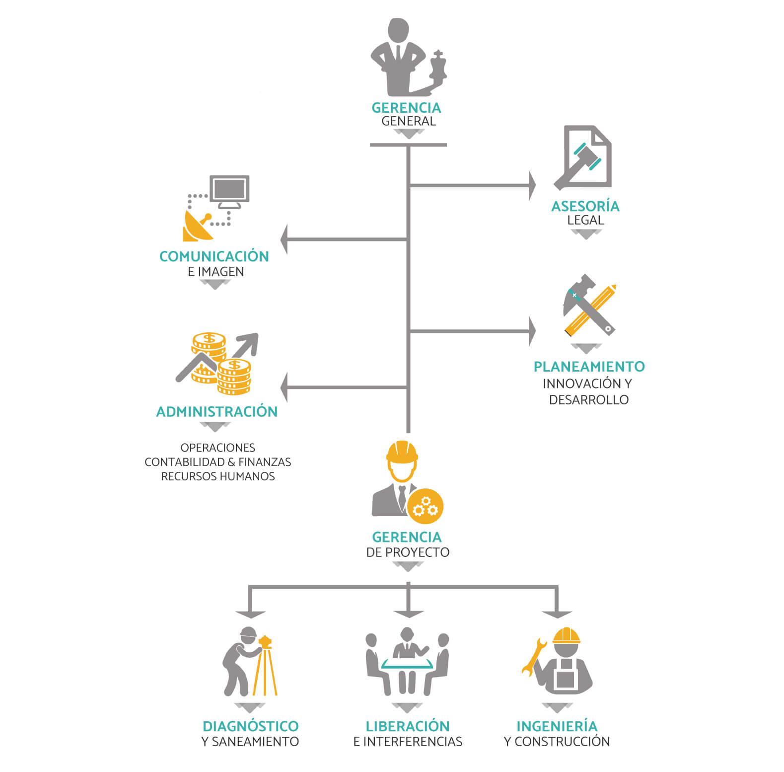 c77c08ce113 Ingconsa SAC, para el óptimo despliegue de sus procesos, cuenta con un  diseño organizacional mixto, donde combina las bondades de una organización  ...